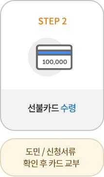 선불카드 수령 - 도민/신청서류 확인 후 카드 교부