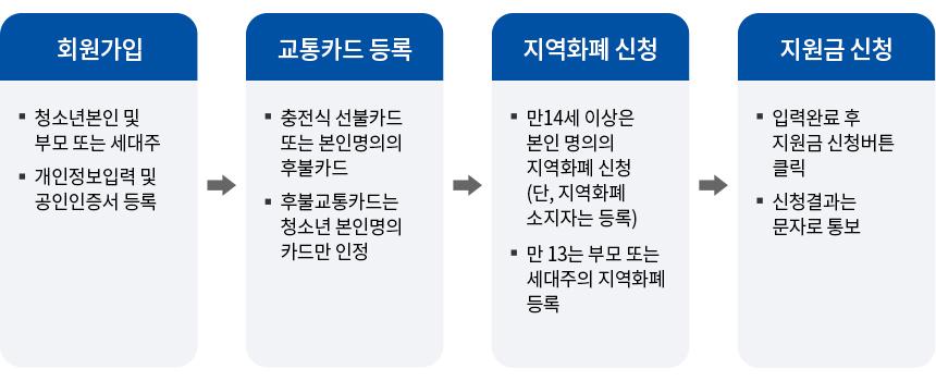 경기도 청소년 교통비 지원 신청 절차 안내