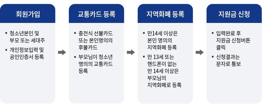 경기도 청소년 교통비 신청 안내 절차