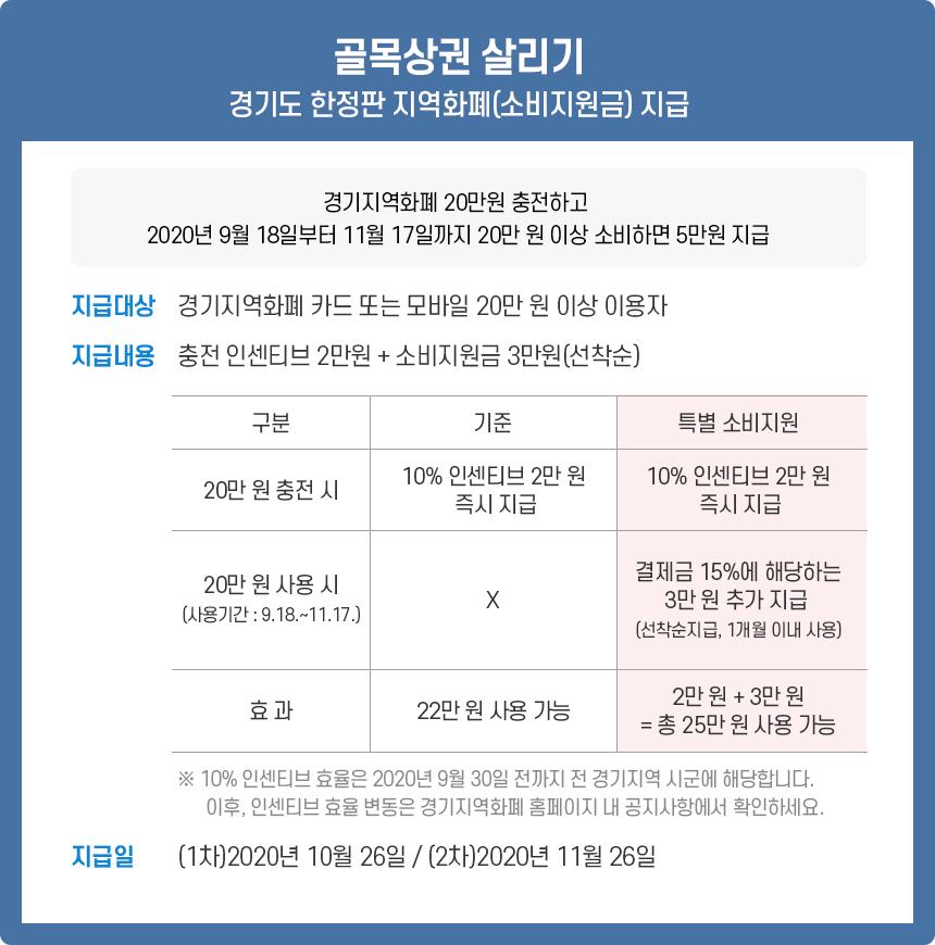 추석경기 살리기 경기도 한정판 지역화페(소비지원금) 지급