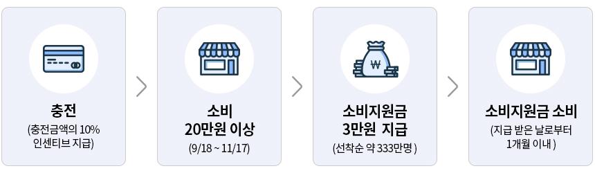 추석경기 살리기 경기도 한정판 지역화폐(소비지원금) 지급