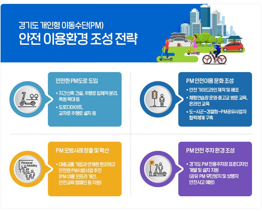 경기도 개인형 이동수단(PM) 안전 이용환경 조성 전략