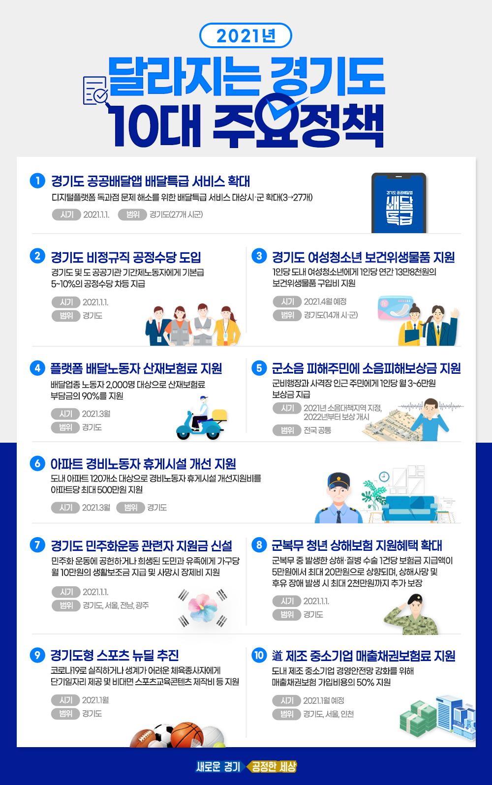 2021년 달라지는 경기도 10대 주요정책